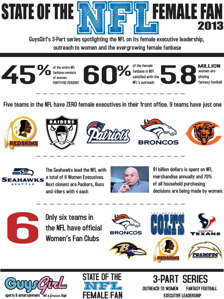 OVERALL State of the NFL Female Fan