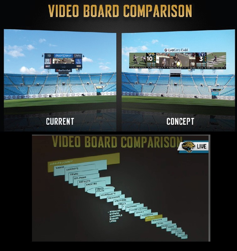 jaguars afc south video board