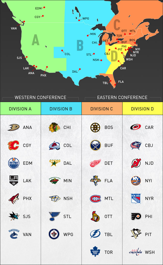 The NHL Realignment