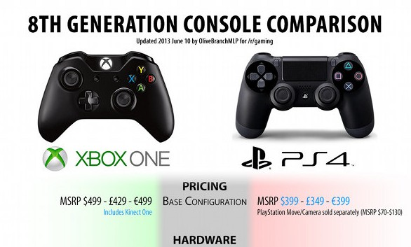 PS4 vs. Xbox One: Comparisons on New Consoles